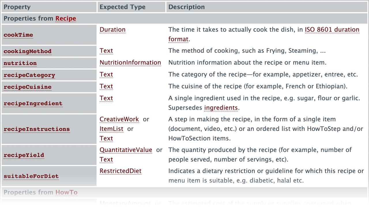 راهنمای سایت schema