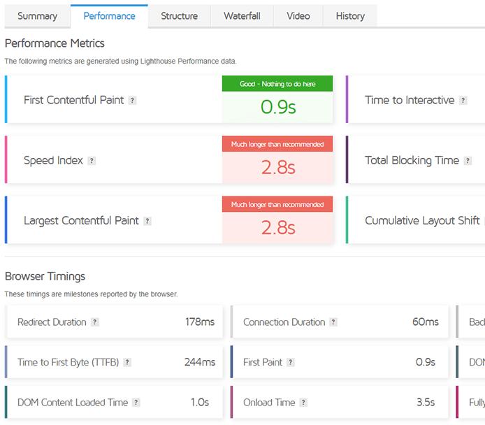 تب performance در gtmetrix