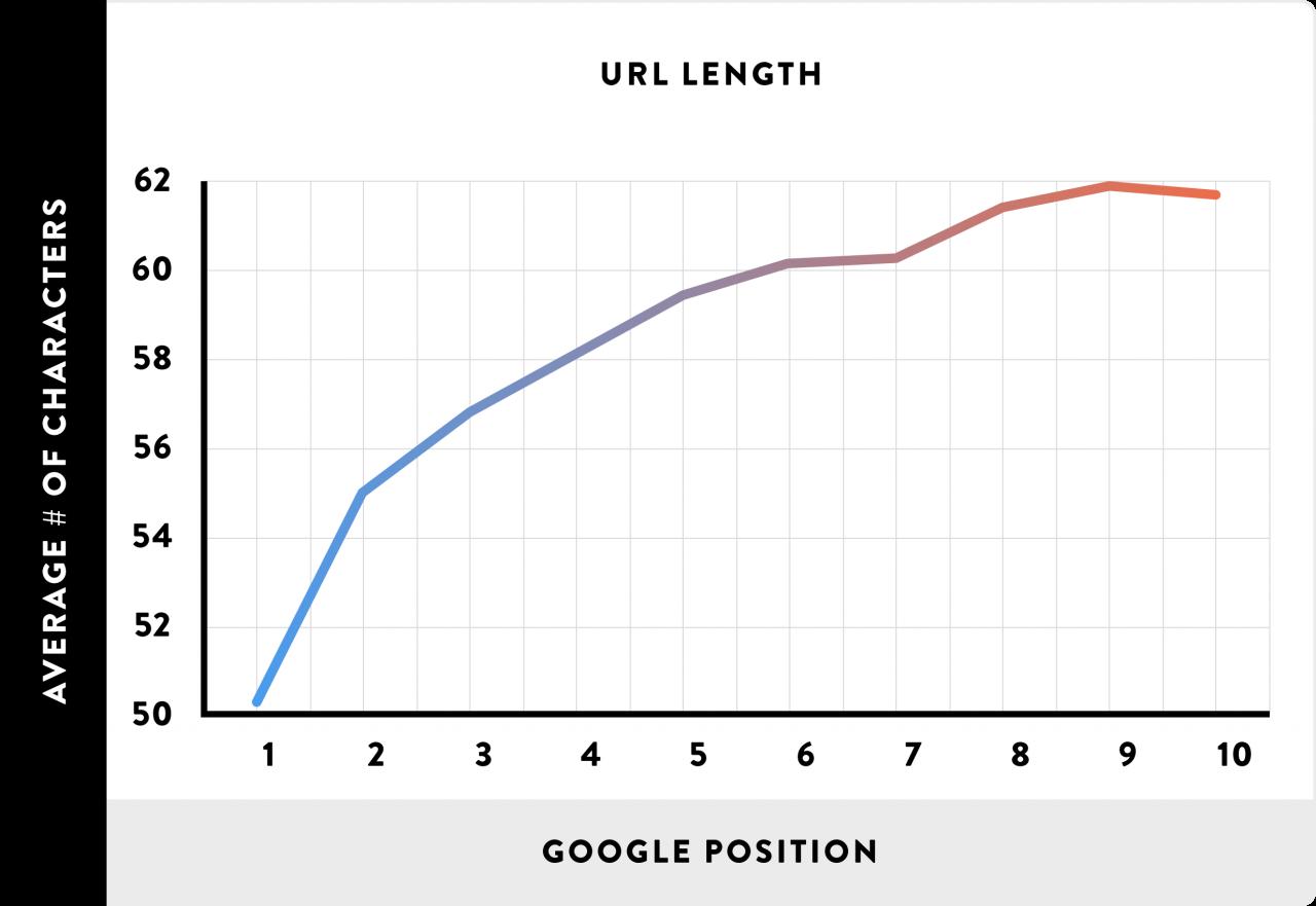 نمودار بهینه سازی URL ها