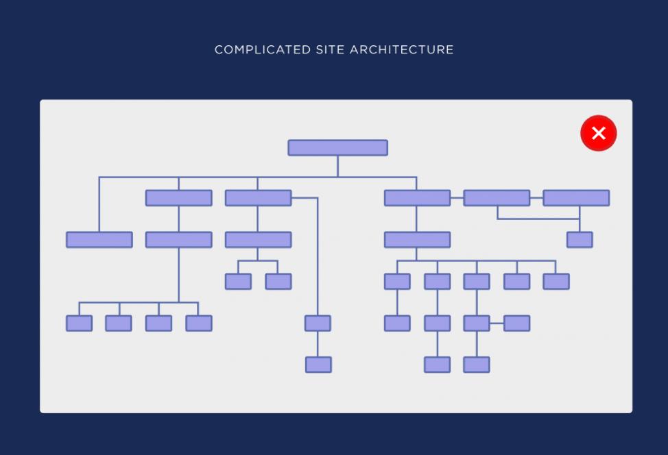 ساختار سایت پیچیده