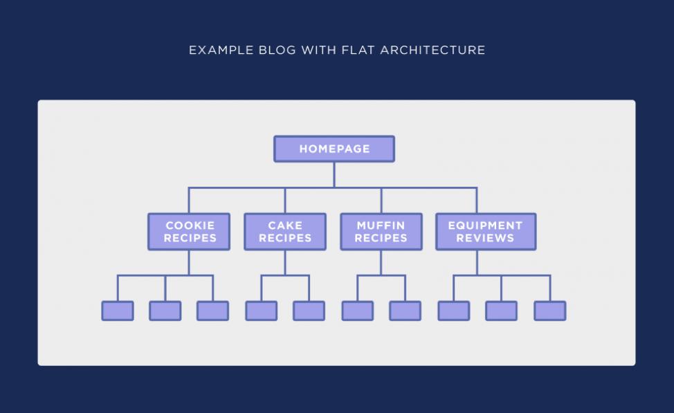 مثال ساختار سایت ساده