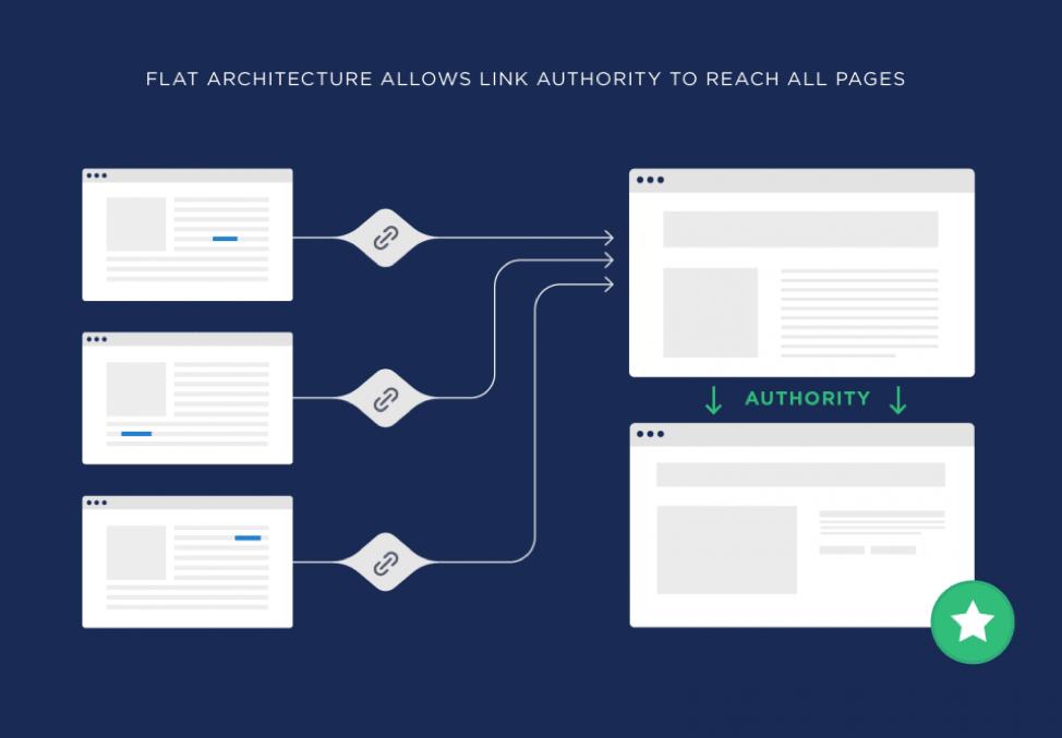 اعتبار ساختار سایت ساده