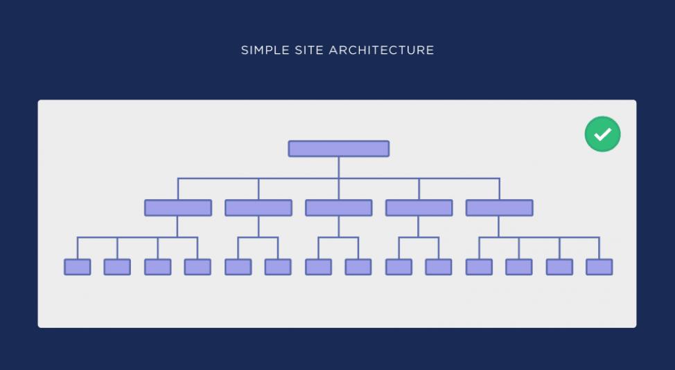 نمونه ساختار سایت خیلی ساده