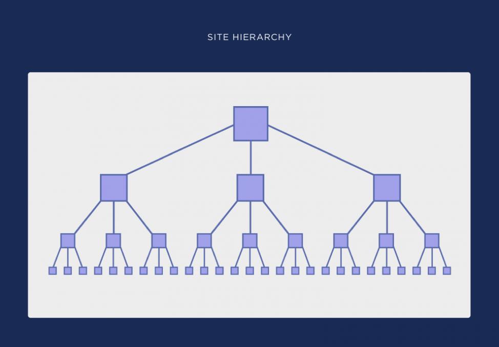 شماتیک ساختار سایت ساده