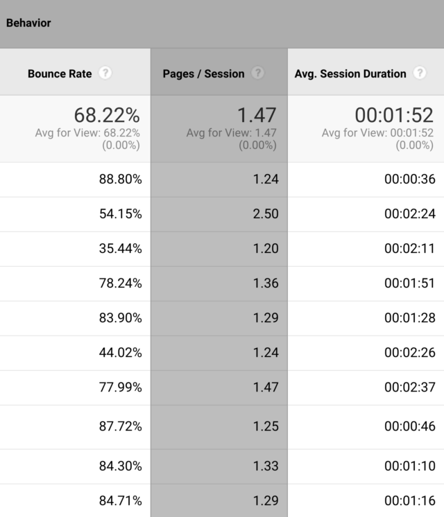 ستون های Avg. Session Duration و Bounce Rate