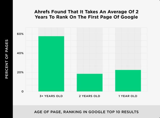 بررسی رقابت در صفحه اول گوگل