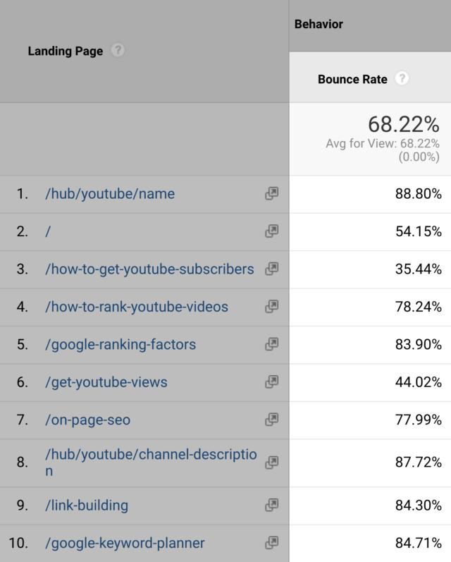 نرخ پرش کاربران در صفحات