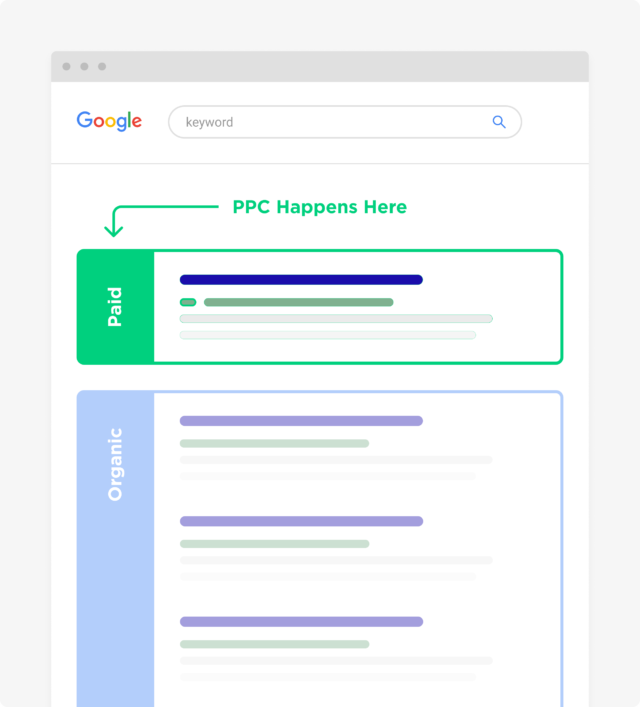جایگاه PPC در موتور های جستجو