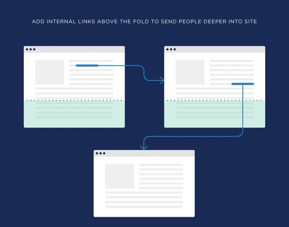 اضافه کردن لینک های داخلی به ابتدای صفحه برای فرستادن کاربران به عمق سایت