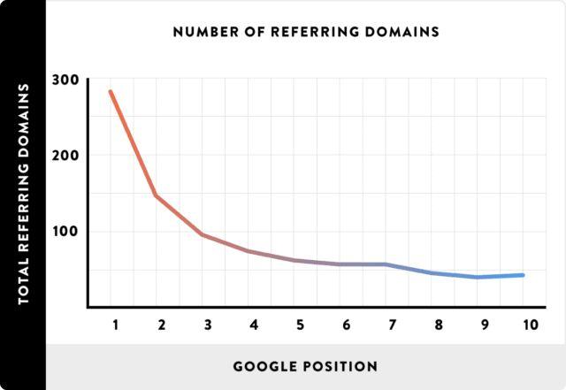 تعداد referring domains