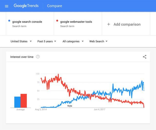 کلمات کلیدی در google trends