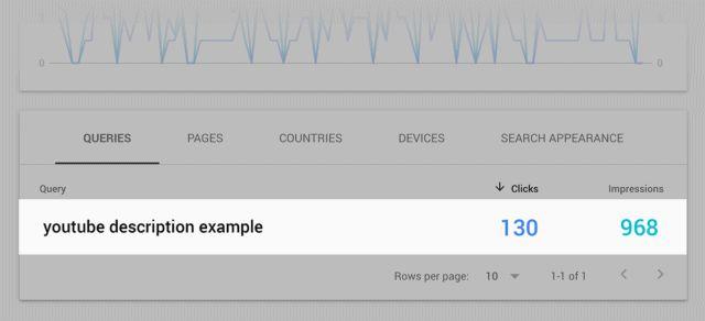 بررسی کلمه کلیدی google search console
