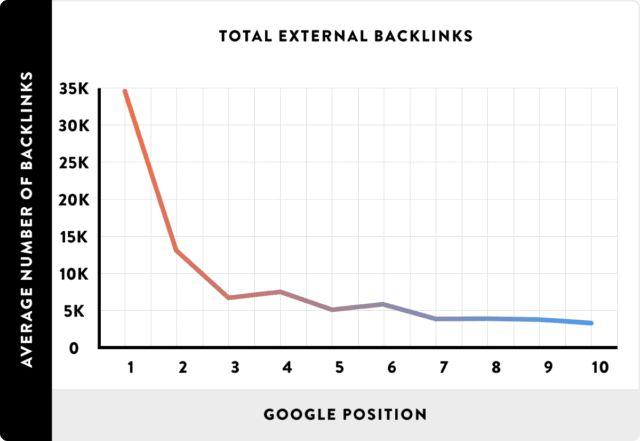 نمودار تاثیر بک لینک ها
