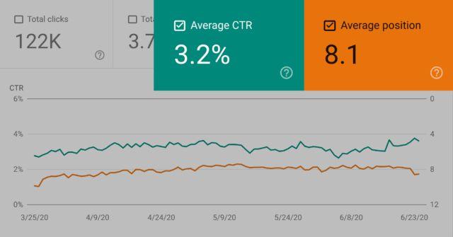 میانگین CTR و میانگین رتبه در سرچ کنسول