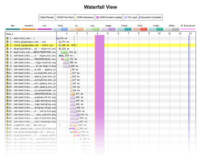 گزارش ابزار web page test
