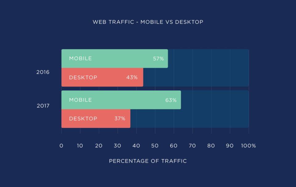 نمودار ترافیک موبایل و دسکتاپ