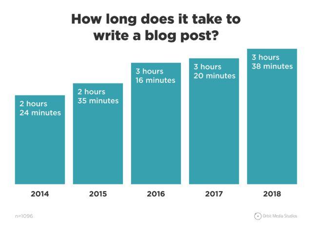 مدت زمان مورد نیاز برای نوشتن یک پست