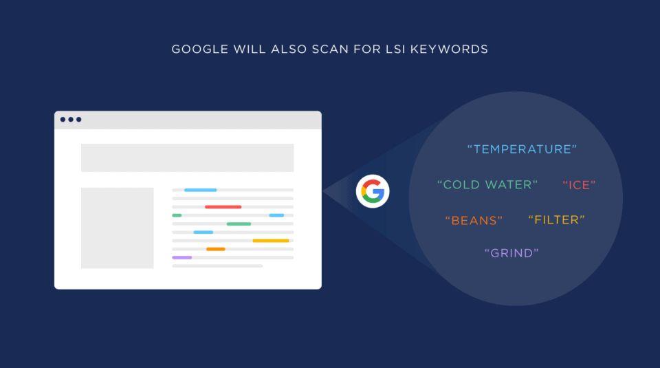 اسکن کلمات کلیدی lsi توسط گوگل